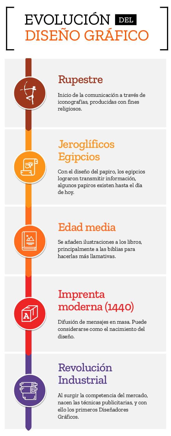 apreu_evolucion_diseno_grafico